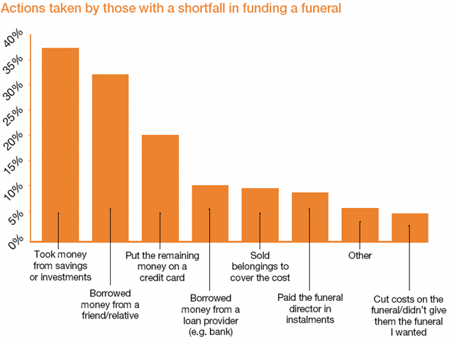 Check Out Ways That People Pay For A Funeral When They Don't Have A Prepaid Funeral Plan